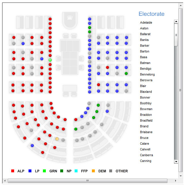 Yahoo 7 Election 2010 Seats